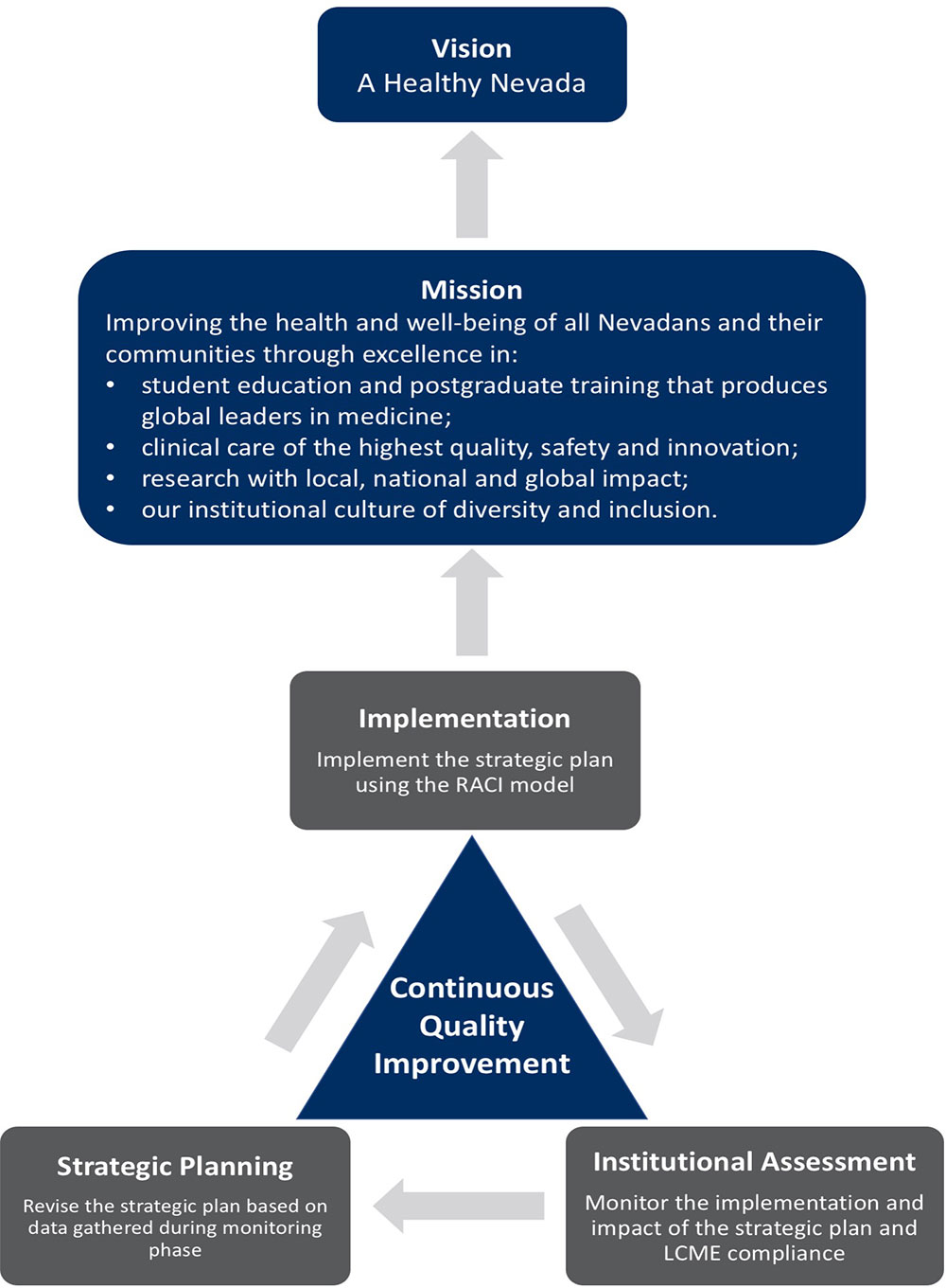 continuous quality improvement Continuous quality improvement - healthcare quality and patient safety cqi is an approach to quality management that builds upon traditional quality assurance methods by emphasizing the organization and systems.